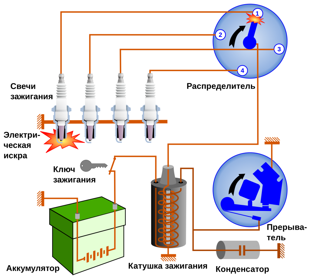 запалителна система